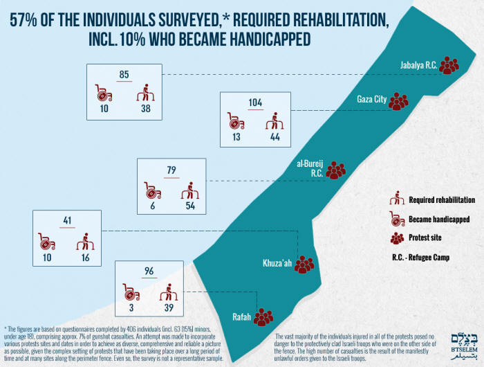 57% of the individuals surveyed, required rehabilitation, incl. 10% who became handicapped